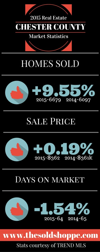 2015 Chester County Real Estate Market Stats